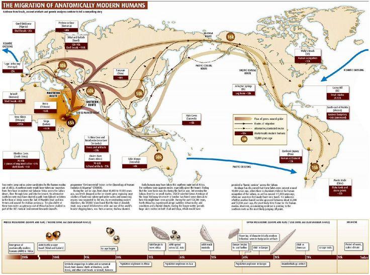 Mapa - El Rastro de los Primeras Migraciones del Homo Sapiens