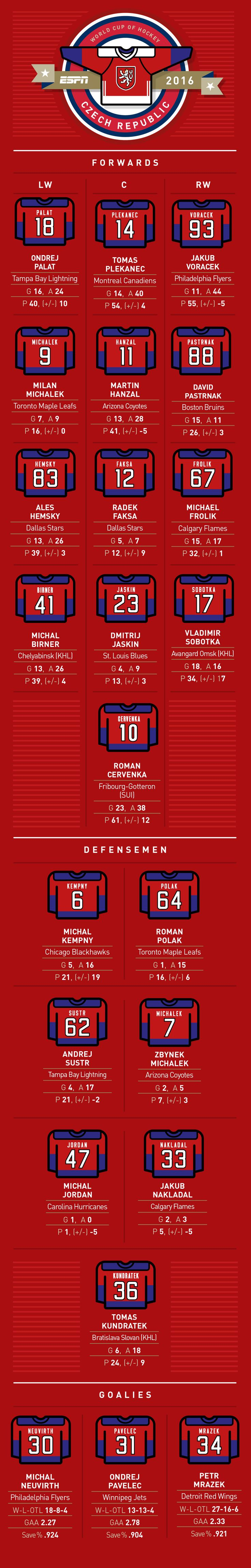 NHL -- World Cup of Hockey -- Complete Team Czech Republic roster, jersey…
