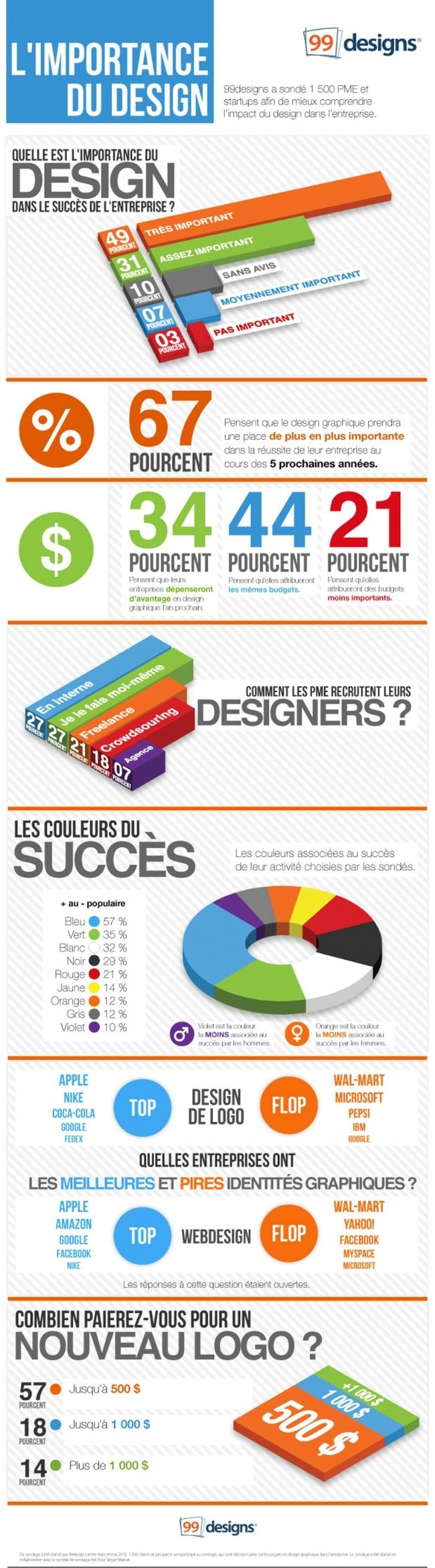 #Infographie Design graphique : bleu, couleur préférée des entreprises
