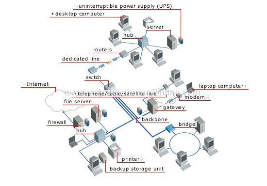 A wide area network is a network that covers a large geographic area (such as a city, country, or the world) using a communications channel that combines many types of media such as telephone lines, cables, and radio waves.