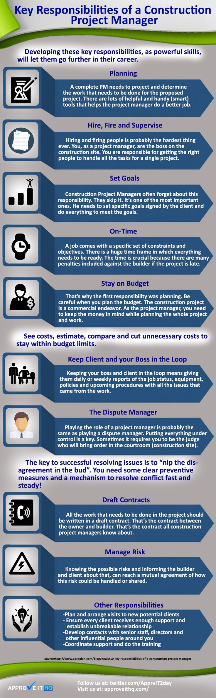 Key Responsibilities of a Construction Project Manager Developing these key responsibilities, as powerful skills, will let them go further in their career.
