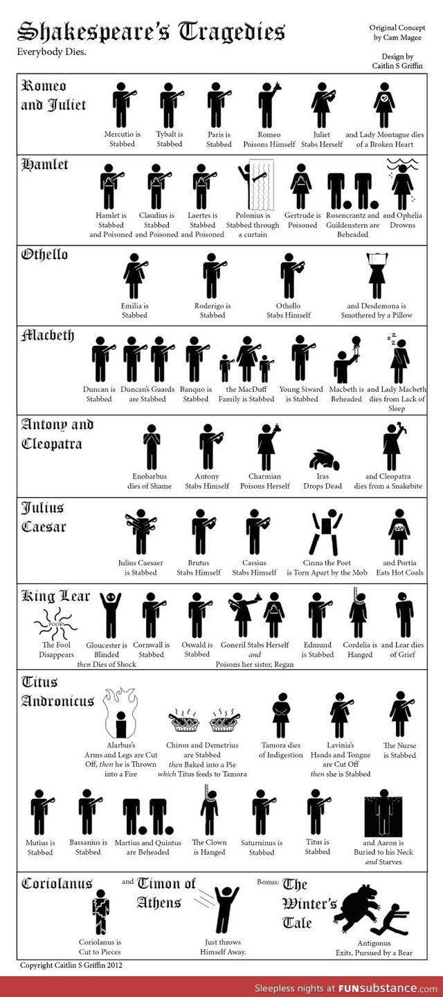 Shakespeare Tragedies...k, never really visualized all this.