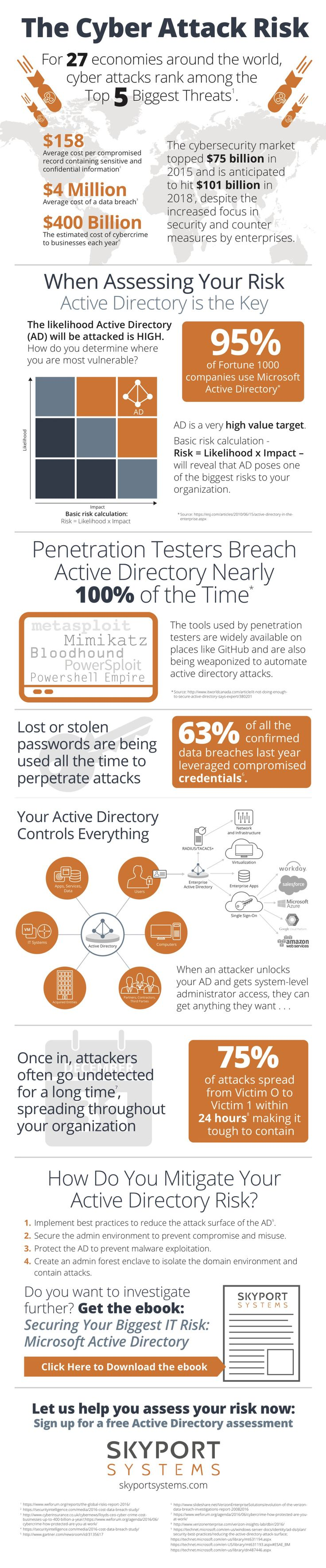 Ninety-five percent of Fortune 1000 companies use Microsoft Active Directory for authentication. Because Active Directory (AD) is not on the radar of most organizations as a target for cyber attacks, it's often overlooked and vulnerable. Check out our infographic for more, and then download our eboo