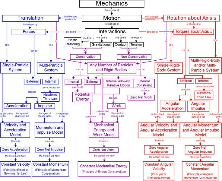 A Concept Map for Newtonian Mechanics.