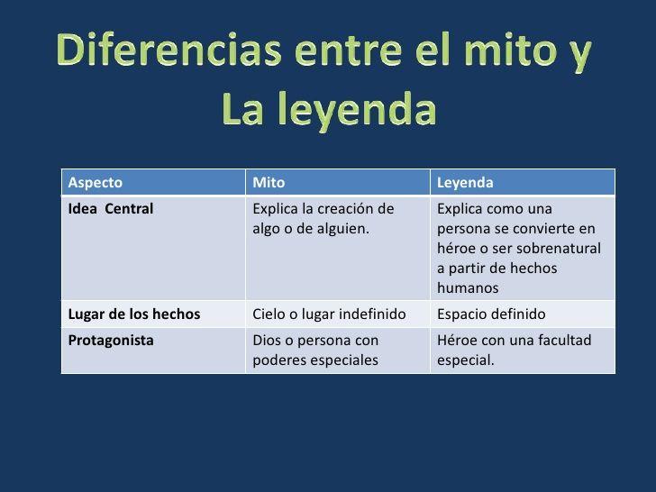 Diferencias entre el mito y <br />La leyenda<br />