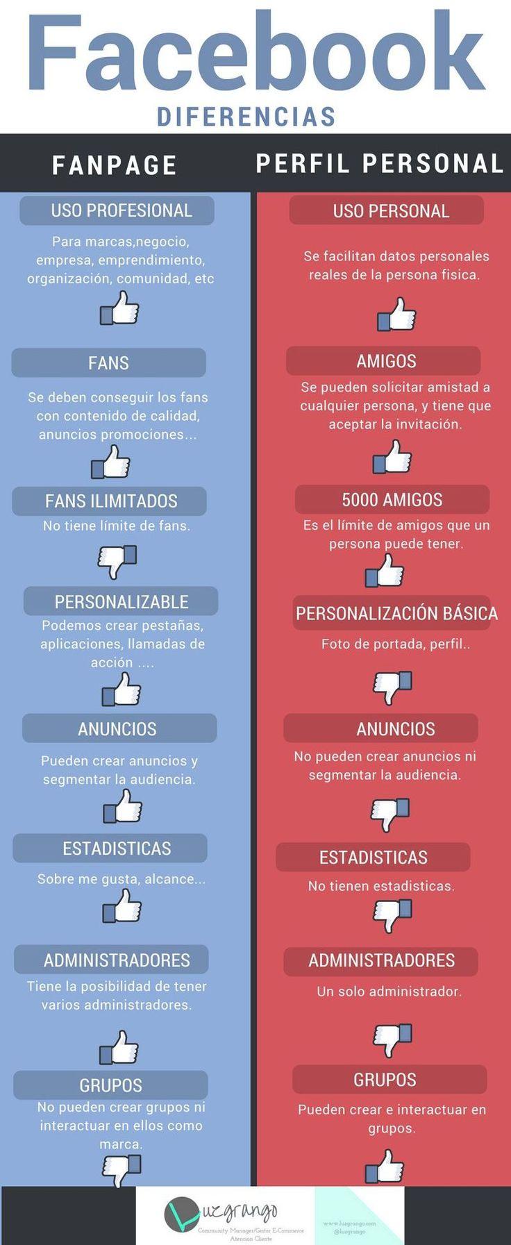 Diferencias entre Fanpage y Perfil Personal en Facebook. Infografía en español. #CommunityManager