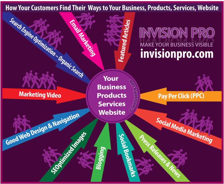 InvisionPro-How-online-digital-content-marketing-works-video-SEO
