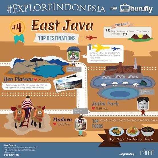 Interesting facts of East Java from www.burufly.com