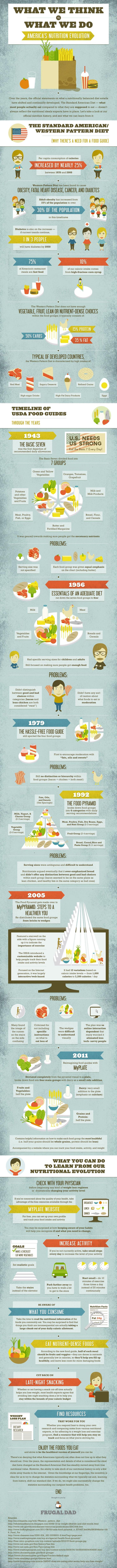 What We Think vs What We Do ( America's #Nutrition Evolution)