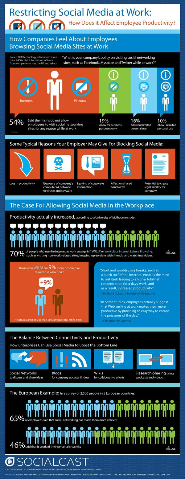 I always knew there was truth to this.  Allowing social media in the workplace makes people more productive.