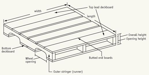 Standard Pallet Size Types & Dimensions: Block & Stringer Pallets – Freightquote Good description of pallets.