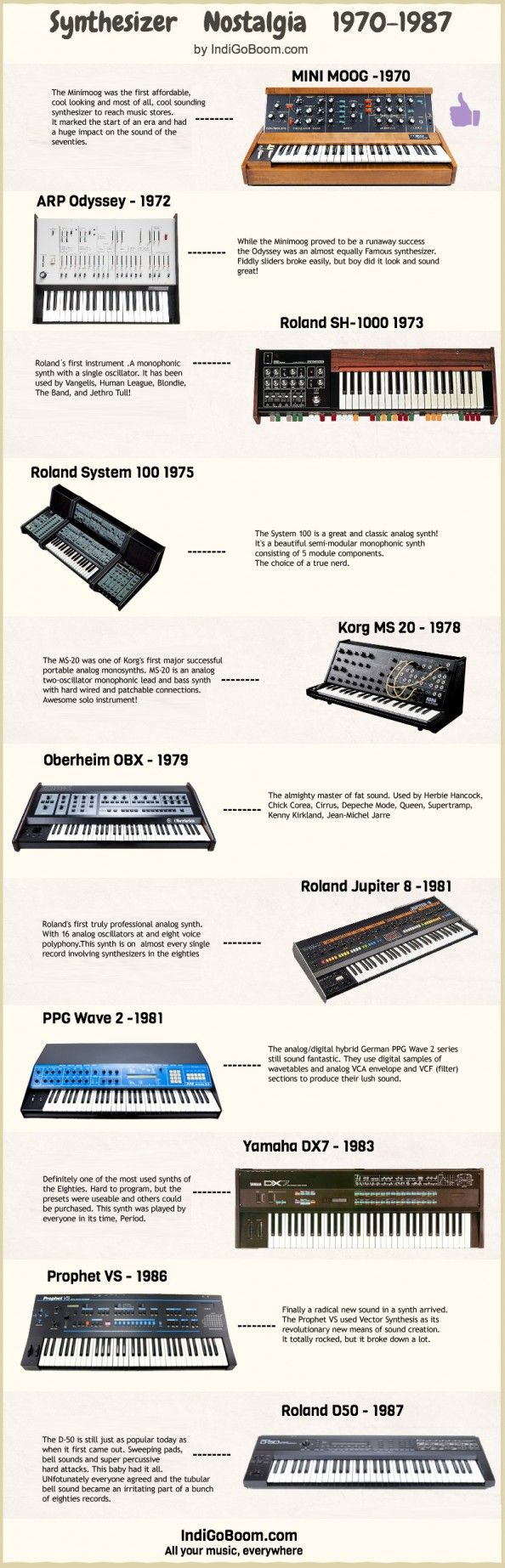 Synthesizer Nostalgia Infographic