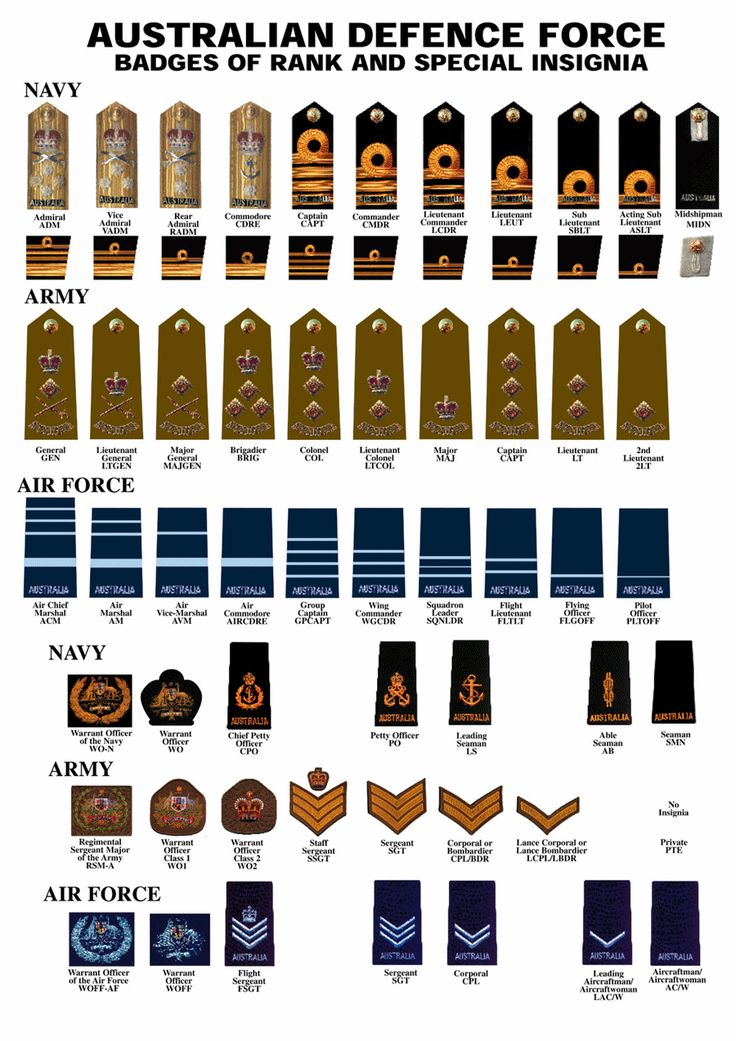sailor UK rank insignia - Google Search