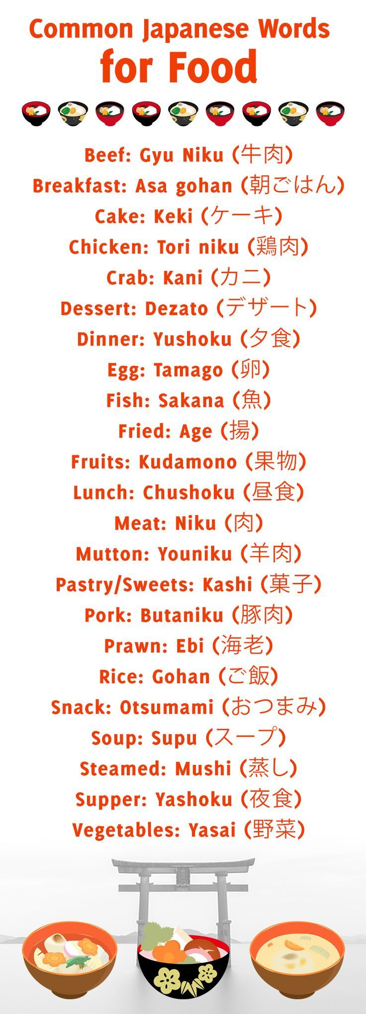 Learning Japanese: Common Japanese words for food,…
