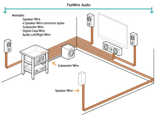 subwoofer for surround sound systems wiring diagrams