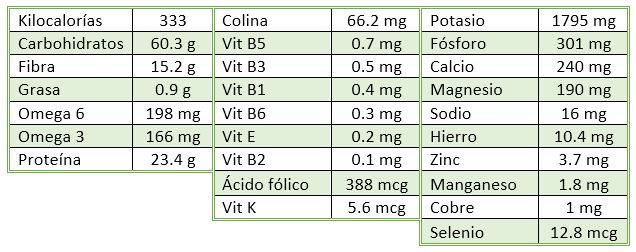 tabla nutrientes alubias blancas