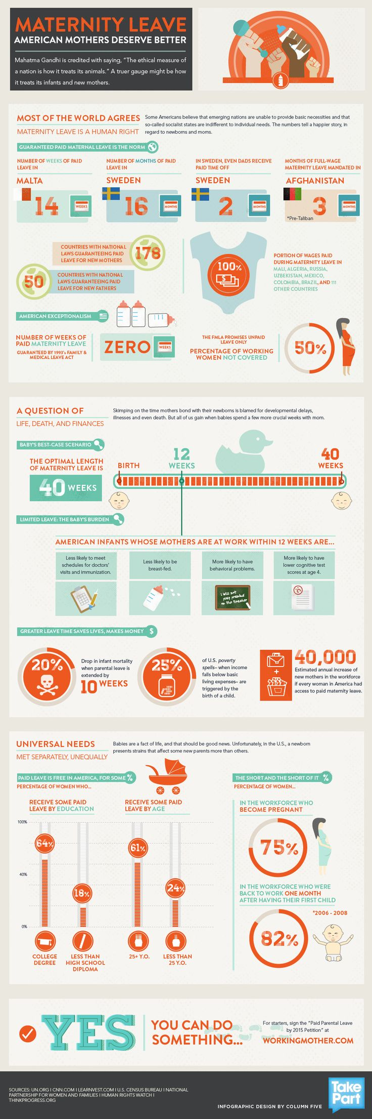 Infographic on paid maternity leave