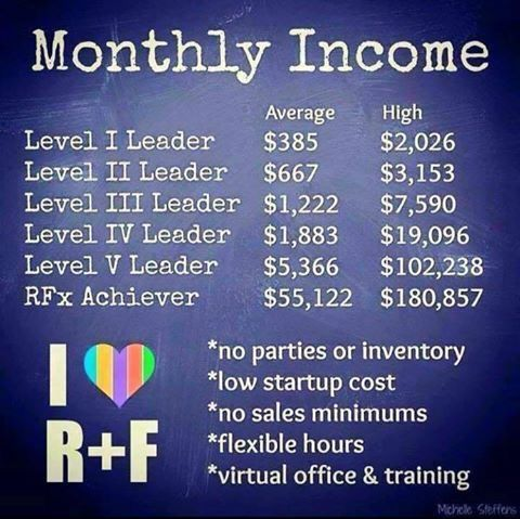 Want to earn more MONEY from home?! Become a consultant for Rodan & Fields! Great discounts and amazing products that sell themselves! Why wait to drastically increase your income?!