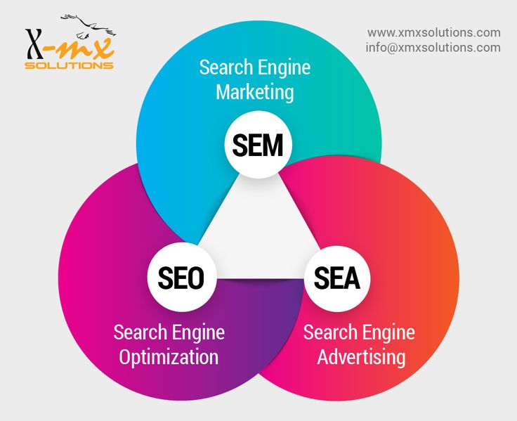 #SEO #SEM #SEA Services at low cost. Get your website list on all search engines, Increase your online sales, Reach more customers, Taking over the competitions, Drive targeted and qualified visitors to your web site, Expand to new markets with the help of our #SEO #services. visit http://www.xmxsolutions.com/seo-sem-services/