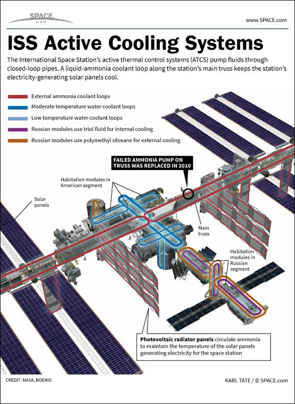 International Space Station's Cooling System: How It Works #Infographic