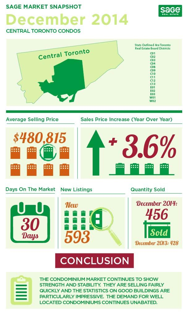 State of the Toronto Real Estate Market December 2014 Infographics  What happened at the end of the year in the Toronto Real Estate Market?  My infographics break it down for December 2014.