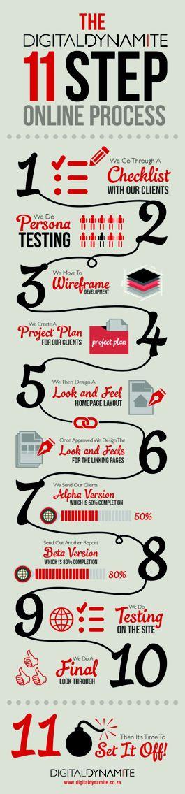 The Digital Dynamite 11 Step Online Process. www.digitaldynamite.co.za