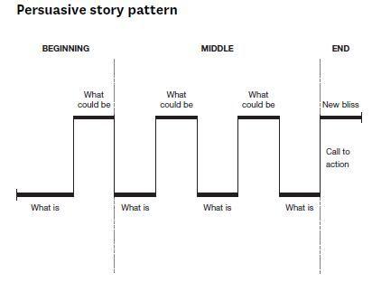 The Art of Persuasive Storytelling