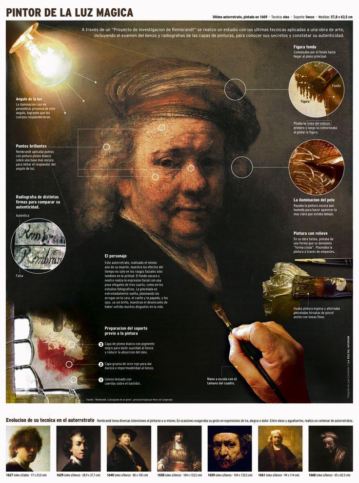 Rembrant: Pintor de la luz mágica #infografia #infographic