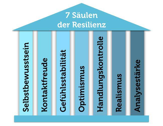 Resilienz lernen: Krisen besser meistern – P I