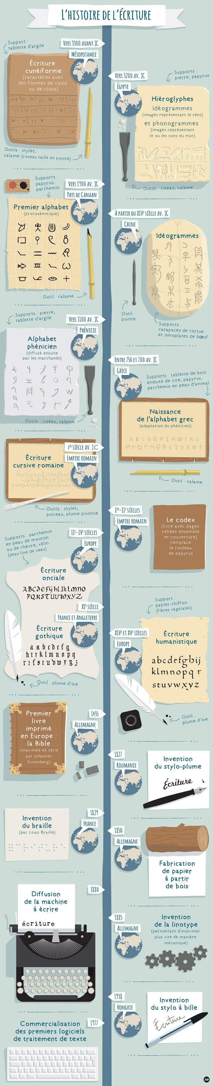 L'histoire de l'écriture frise historique