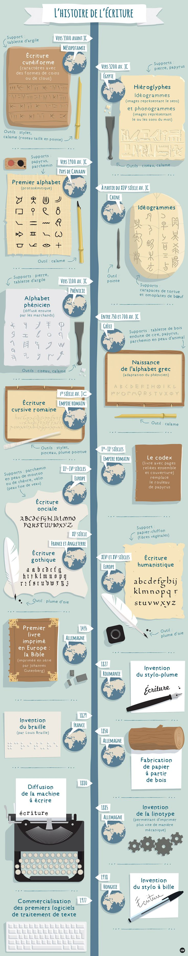 L'histoire de l'écriture - ARTE