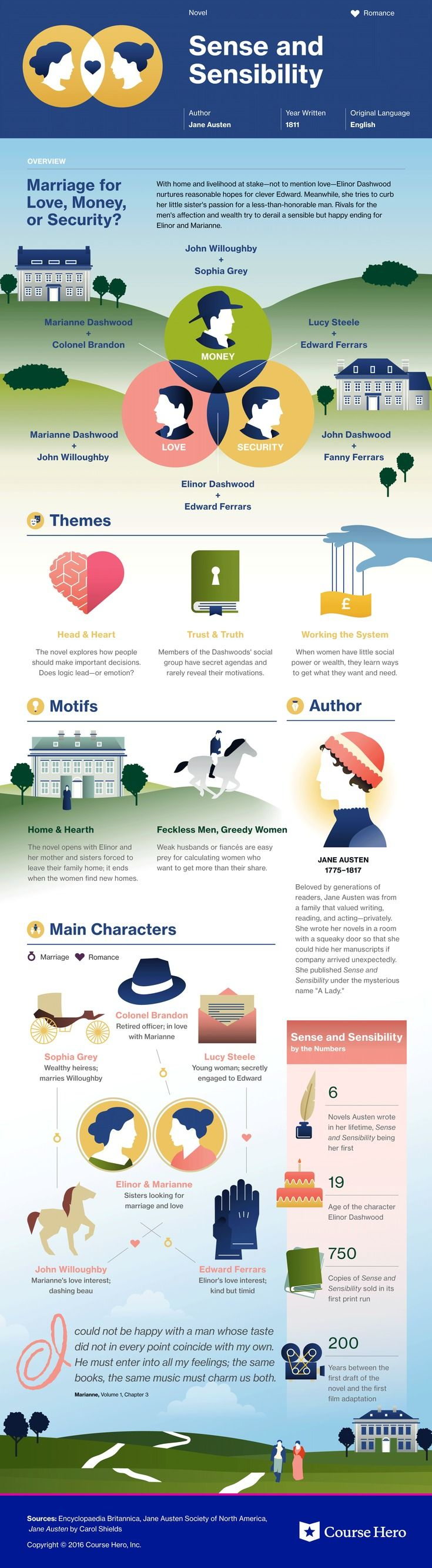 .This @CourseHero infographic on Sense and Sensibility is both visually stunning and informative!