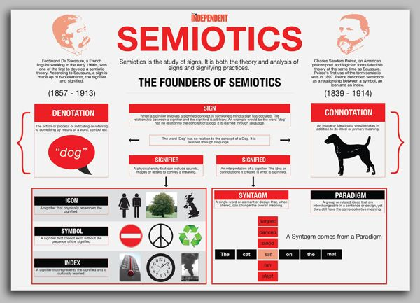 best teaching semiotics images infographic  semiotics infographic on behance