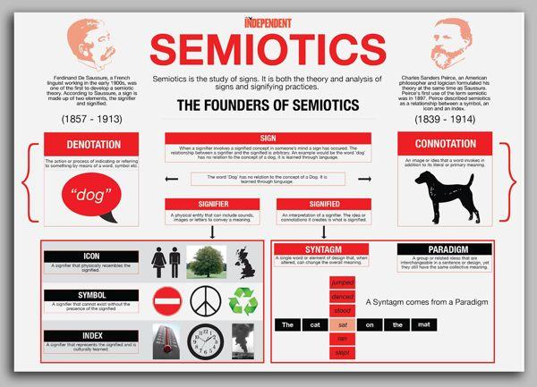 Semiotics Infographic by Thomas Knapp, via Behance
