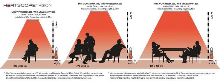 HEATSCOPE Vision Ambientestrahler Heizschema Messungs-Ergebnisse ...