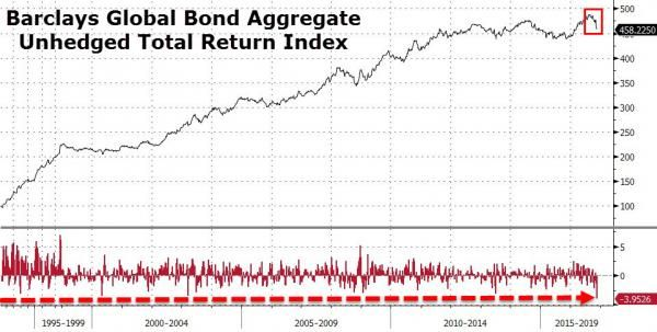 "US Bond Market Liquidity Collapses: ""It's Worse Than Brexit"" 