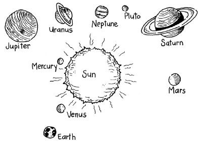 Make your own model of the solar system.