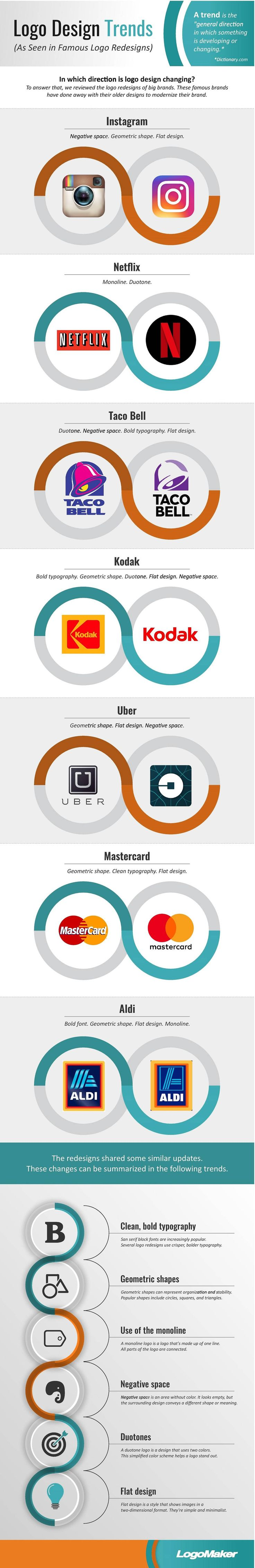Logo Design Trends (As Seen in Famous Logo Redesigns) #Infographic #Design #Logo