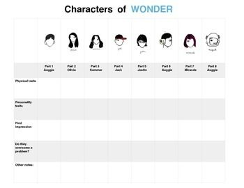 The graphic organizer is a table to help students remember important information about each of the key characters while reading Wonder.  Part 1-AuggiePart 2-OliviaPart 3-SummerPart 4-JackPart 5-JustinPart 6-AuggiePart 7-MirandaPart 8-Auggie