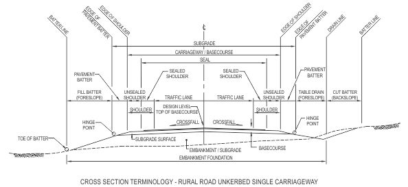 Road project: a typical cross section