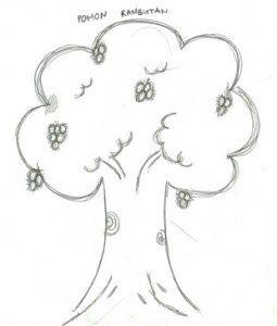 Mengerjakan Psikotes Menggambar Pohon Dengan Cepat Dan Tanpa Tips Menjawab Tes Psikotes Gambar Beserta Keterangan Psik Menggambar Pohon Gambar Gambar Orang