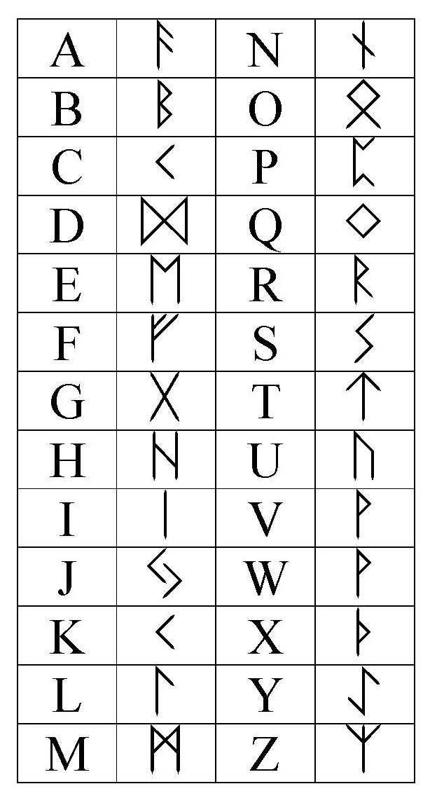 25 best ideas about rune alphabet on pinterest viking runes alphabet runic alphabet and. Black Bedroom Furniture Sets. Home Design Ideas