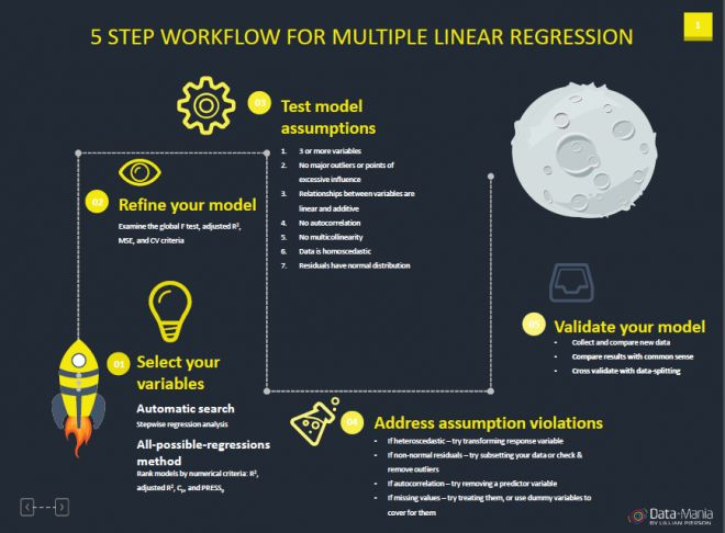 infographic for regression analysis - people analytics