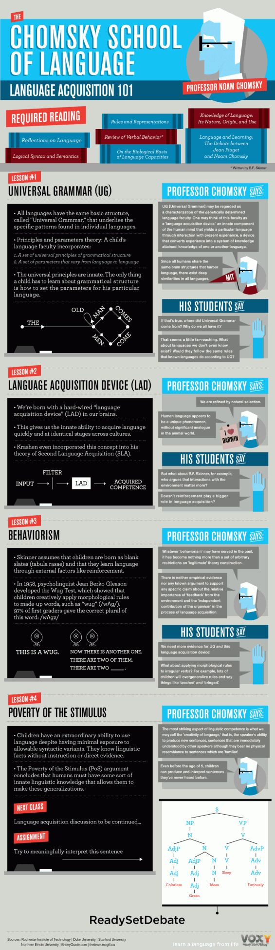 Noam Chomsky is a lot of things: cognitive scientist, philosopher, political activist and one of the fathers of modern linguistics, just to name a few. He has written more than 100 books and given lectures all over the world on topics ranging from syntax to failed states. In the infographic below, we take a look at some of his most well-known theories on language acquisition as if he were presenting them himself.