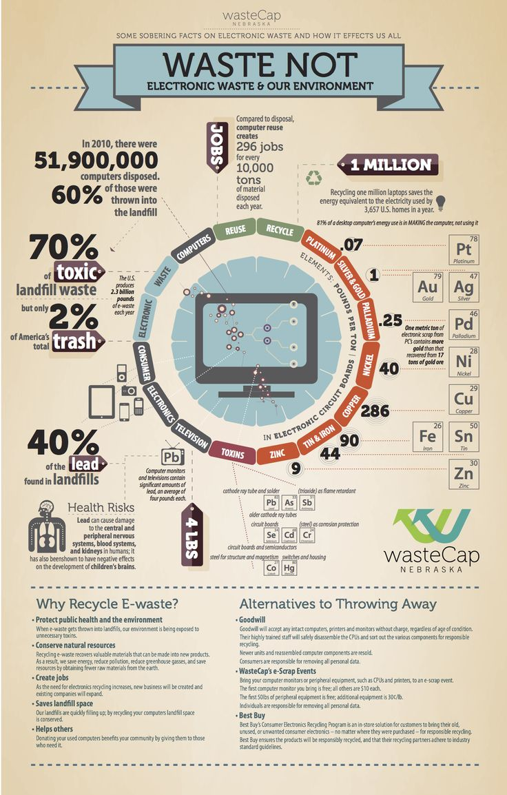 Electronic Recycling Infographic - Recycling, composting and sustainability in Lincoln, Nebraska