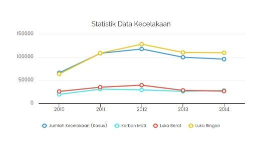 Grafik Data Kecelakaan di Indonesia