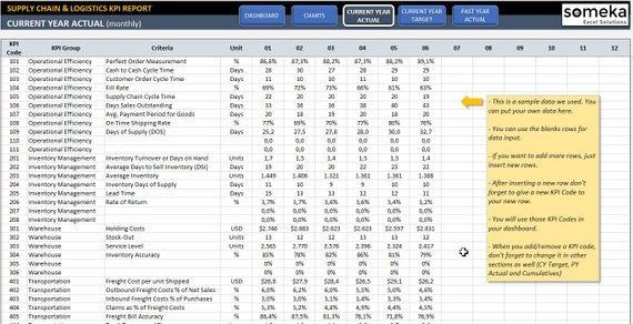 Supply Chain Logistics Kpi Dashboard Ready To Use Excel Template Supply Chain Logistics Kpi Dashboard Interactive Charts