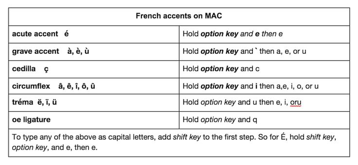 how to write accents on mac