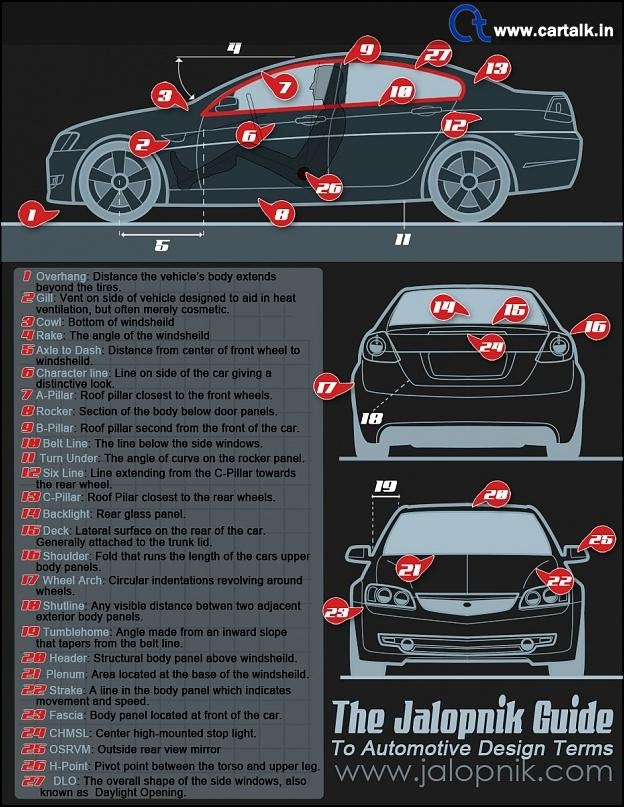 Names Of Different Parts Of The Car Automobiles