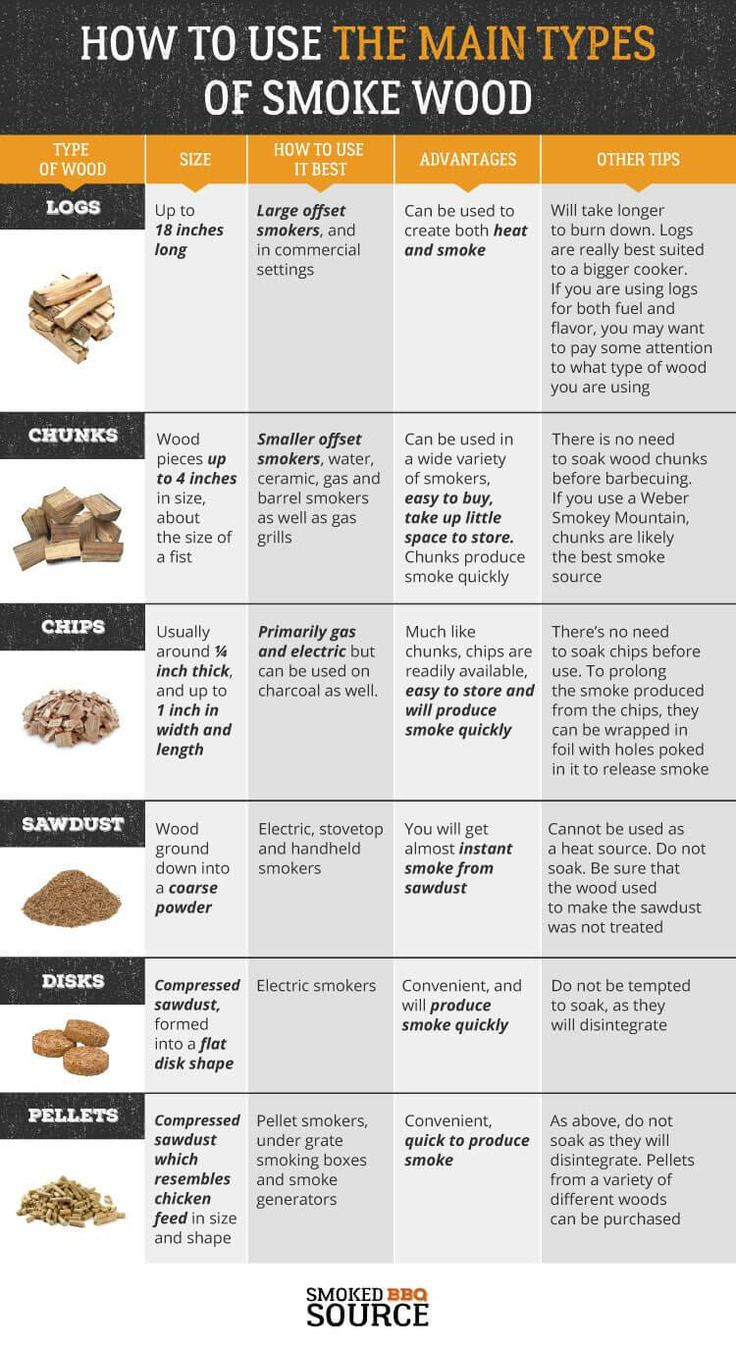 Guide to using different types of smoke wood.